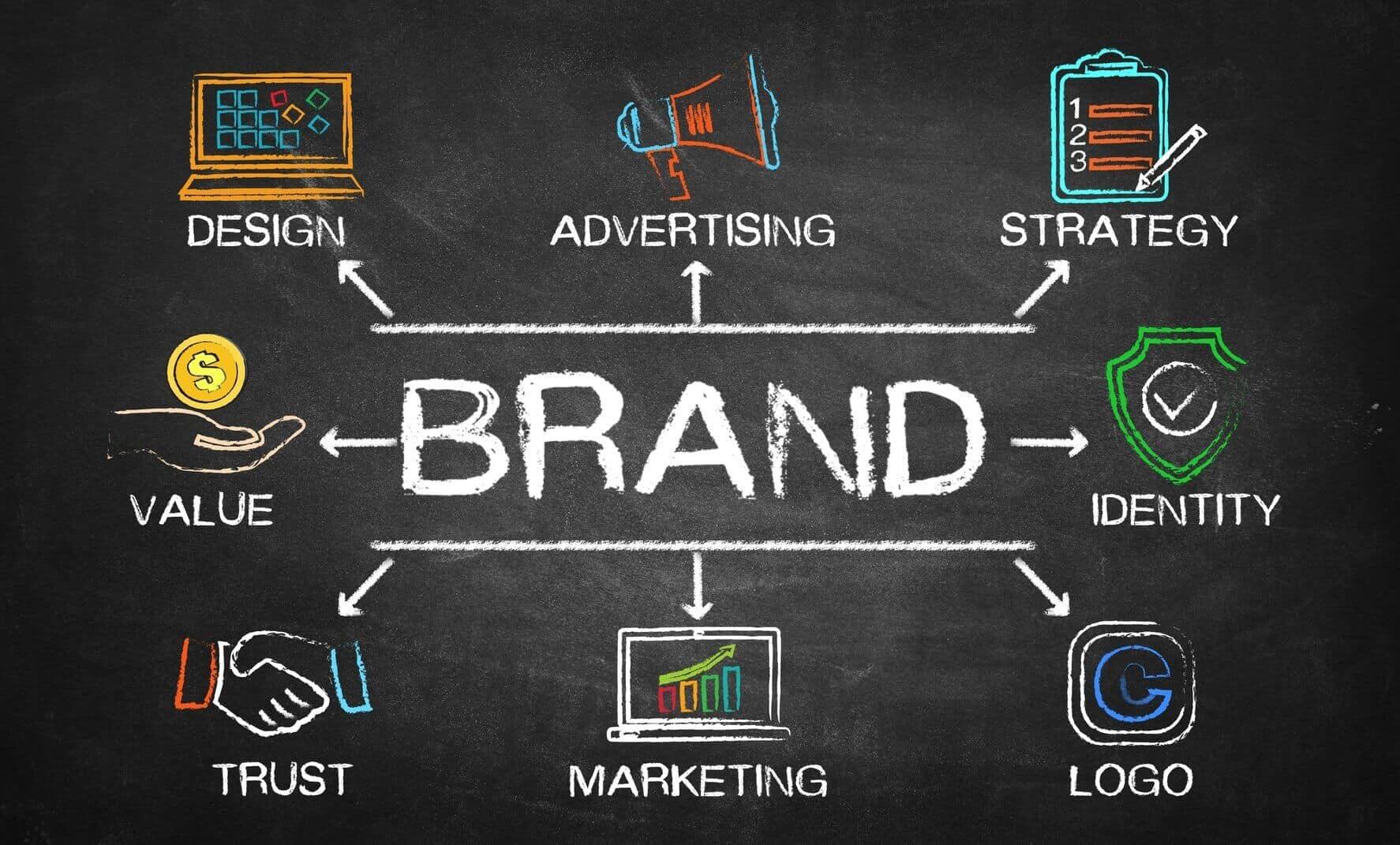 inbound marketing brand