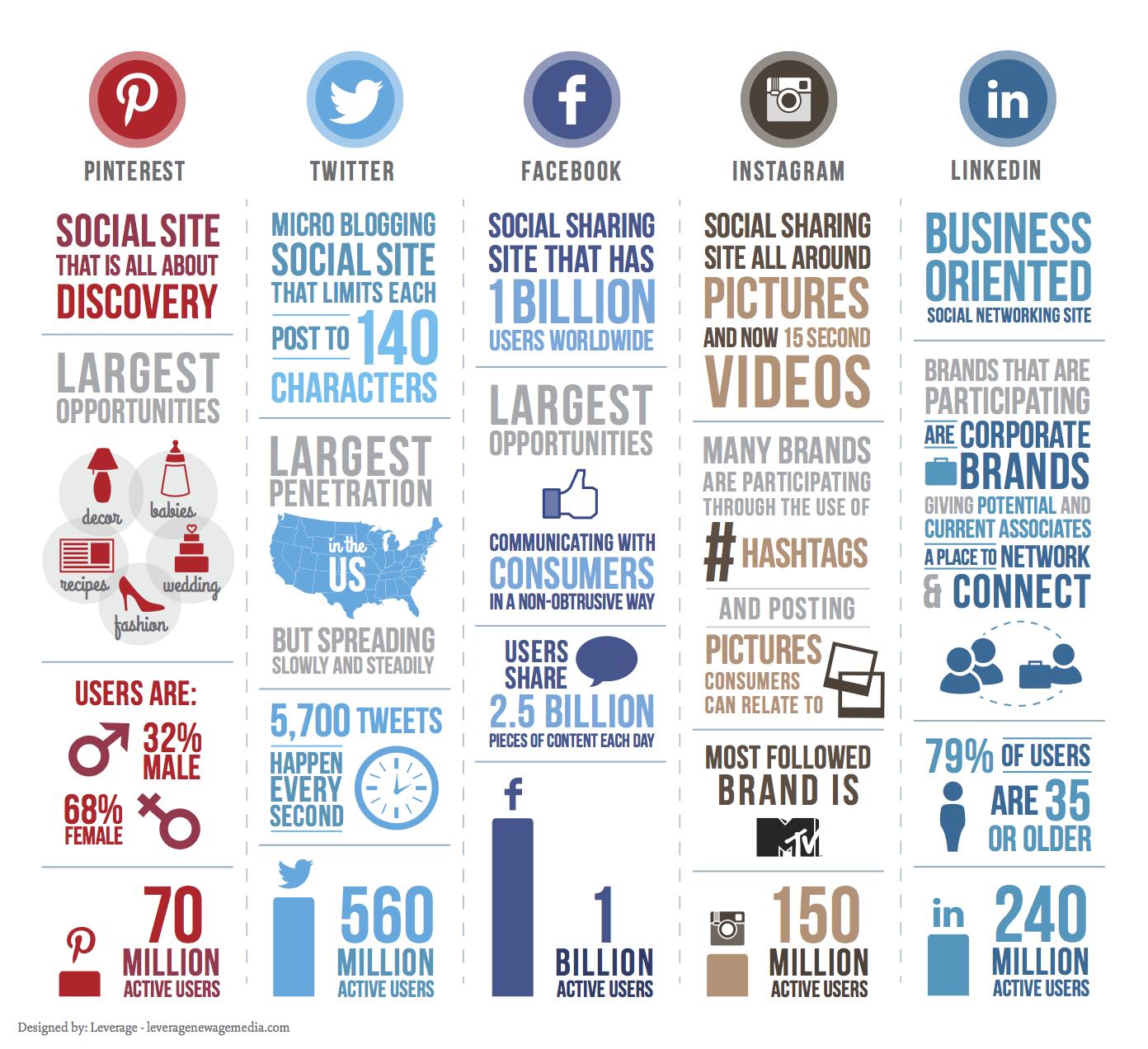 social media in inbound marketing