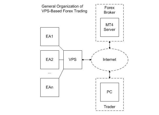 Forex VPS Server for MT4